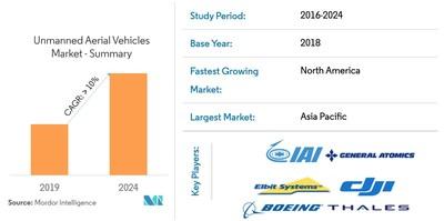 Unmanned_Aeiral_Vehicles_Market_Snapshot
