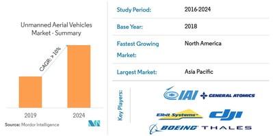 Unmanned-Aeiral-Vehicles-Market-Snapshot