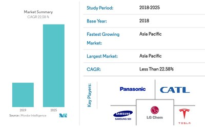 Lithium_Ion_Battery_Market_Snapshot