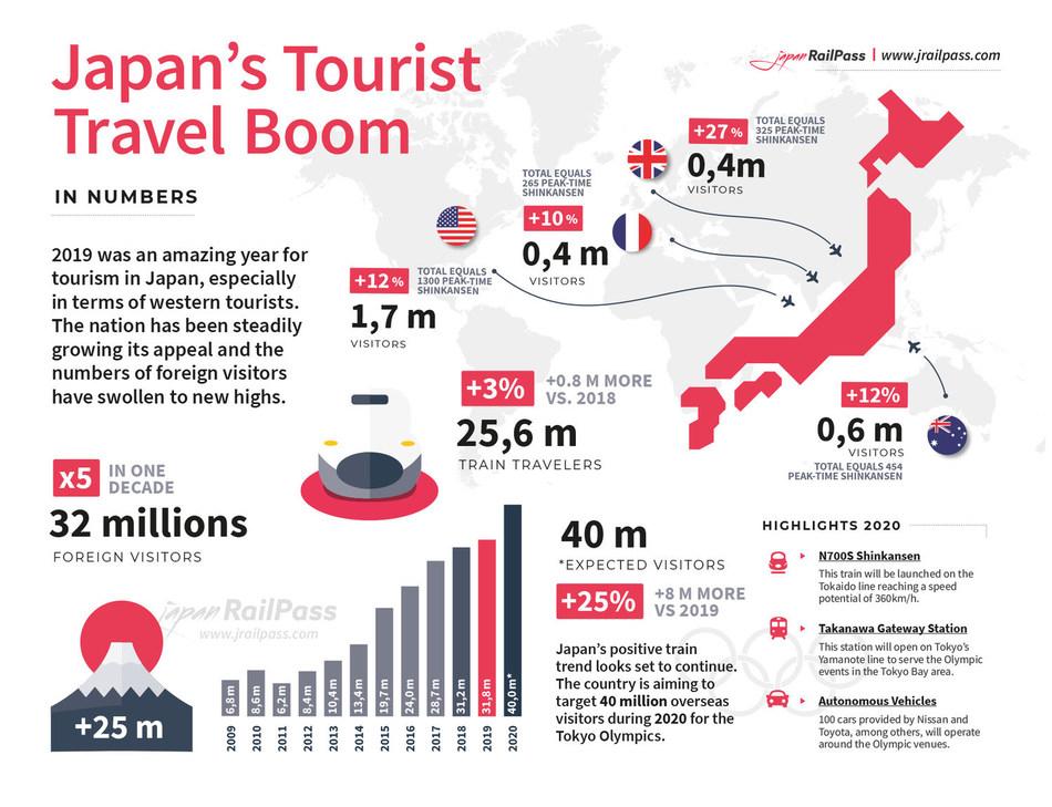 Japan's Tourist Boom (PRNewsfoto/JRailPass.com)