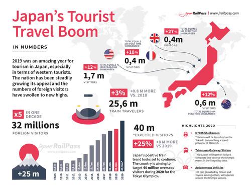 Japan's Tourist Boom
