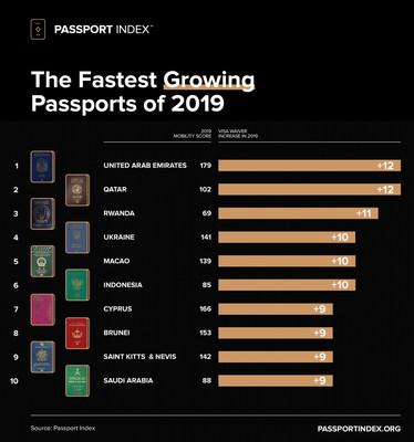 Les passeports dont la croissance a été la plus rapide en 2019, d'après Passport Index. (CNW Group/Passport Index)