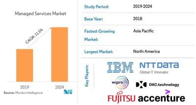 Managed Services Market Snapshot