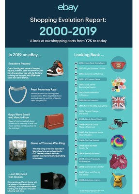With the end of the decade upon us, eBay took a retrospective look back at the top trends and events that shaped our online shopping carts every year since Y2K, according to search and sales data. From Pokémon and velour tracksuits to royal inspiration and fidget spinners, in between, each year's biggest moments had shoppers searching online for their 'must-haves' across millions of brands, products, gadgets and more.