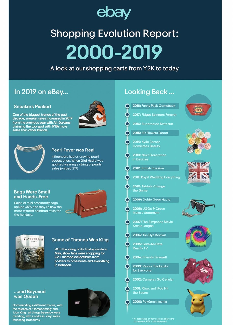 Y2k To Now The Top Trends That Shaped The Past Two Decades According To Ebay