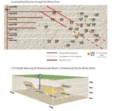Figure 2: Long section of the Joe Mann mine and isometric interpretation from Campbell Resources Inc. The intercepts in the upper diagram have been mined, however the intercepts display the thick, high-grade shoots that exist at Joe Mann. (CNW Group/Doré Copper Mining Corp.)