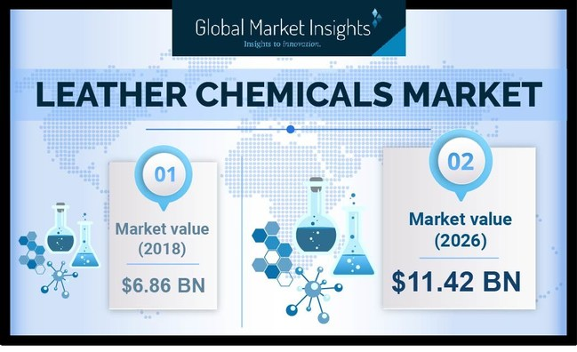 Leather Chemicals Market is estimated to witness a 6.6% CAGR by 2026.