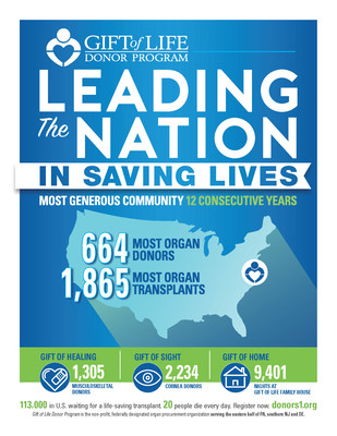 12th Consecutive Year Leading United States in Organ Donation for Gift of Life Donor Program