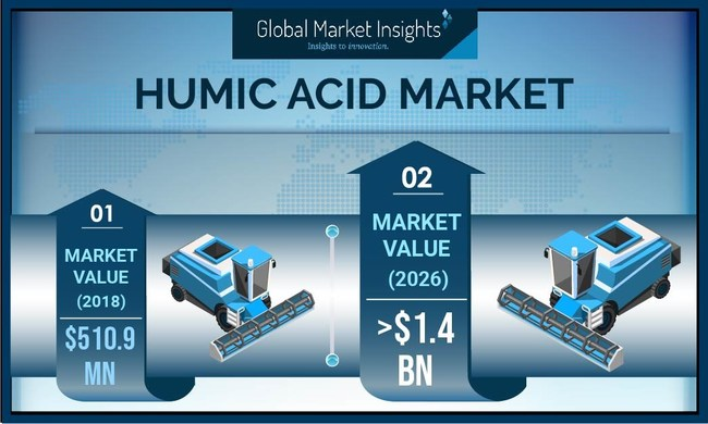 Humic Acid Market revenue is expected to exceed $1.4 billion by 2026.