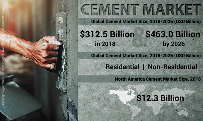 Cement Market Analysis, Insights and Forecast, 2014-2026