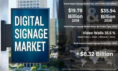 Digital Signage Market Analysis, Insights and Forecast, 2015-2026
