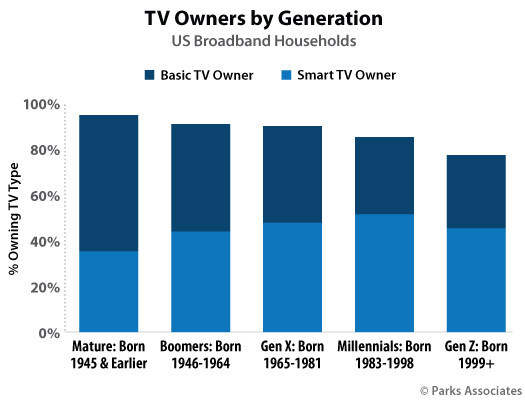 Parks Associates: TV Owners by Generation
