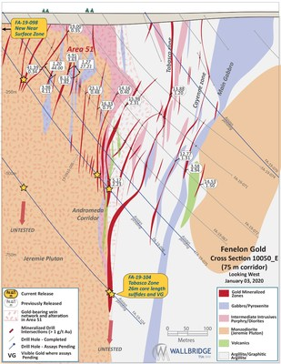 Figure 3: Fenelon Gold, Cross Section 10050_E (CNW Group/Wallbridge Mining Company Limited)
