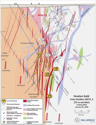 Figure 5: Fenelon Gold, Cross Section 10275_E (CNW Group/Wallbridge Mining Company Limited)