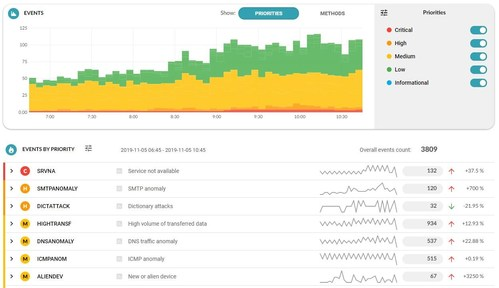 Noiseless security insights in Flowmon ADS dashboard.