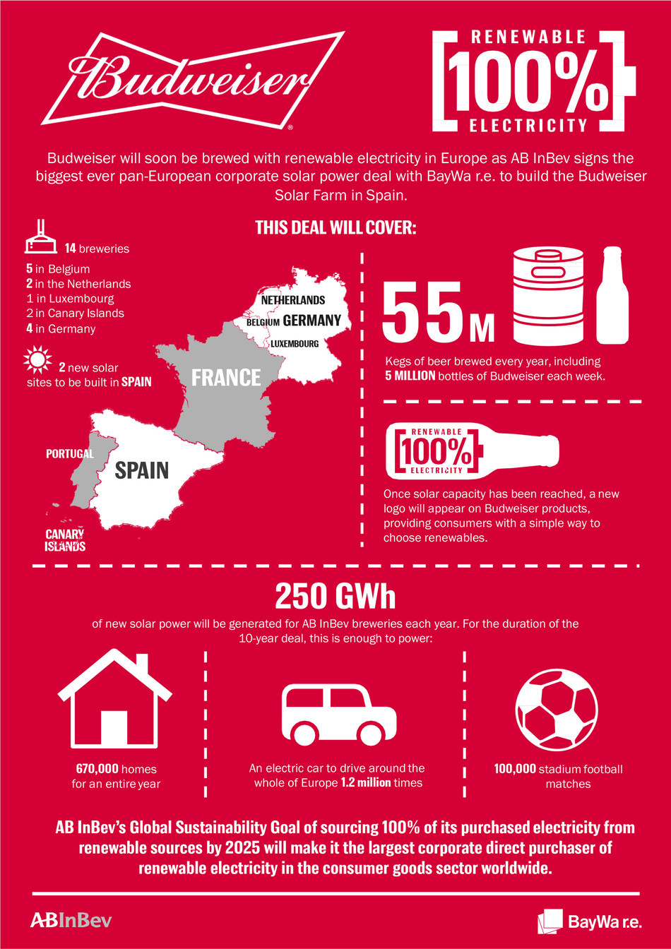 Biggest ever Pan-European corporate solar power deal  - the Budweiser Solar Farm in numbers