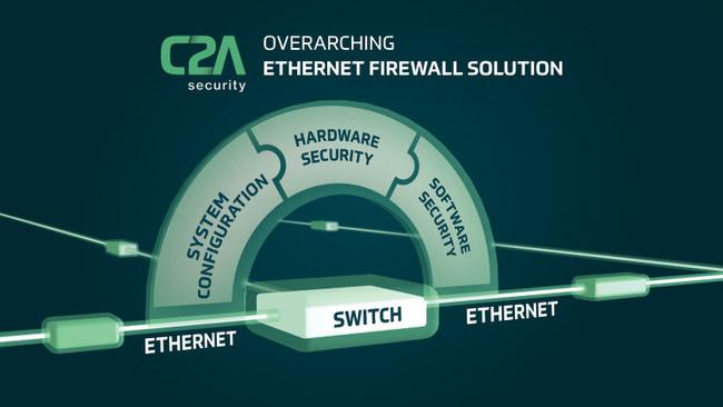 C2A's overarching automotive grade Ethernet firewall (C2A Security) (PRNewsfoto/c2a-sec Ltd.)