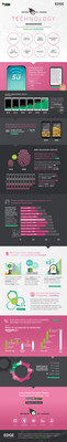 Infographic: These technological drivers are disrupting retail (PRNewsfoto/Edge by Ascential)