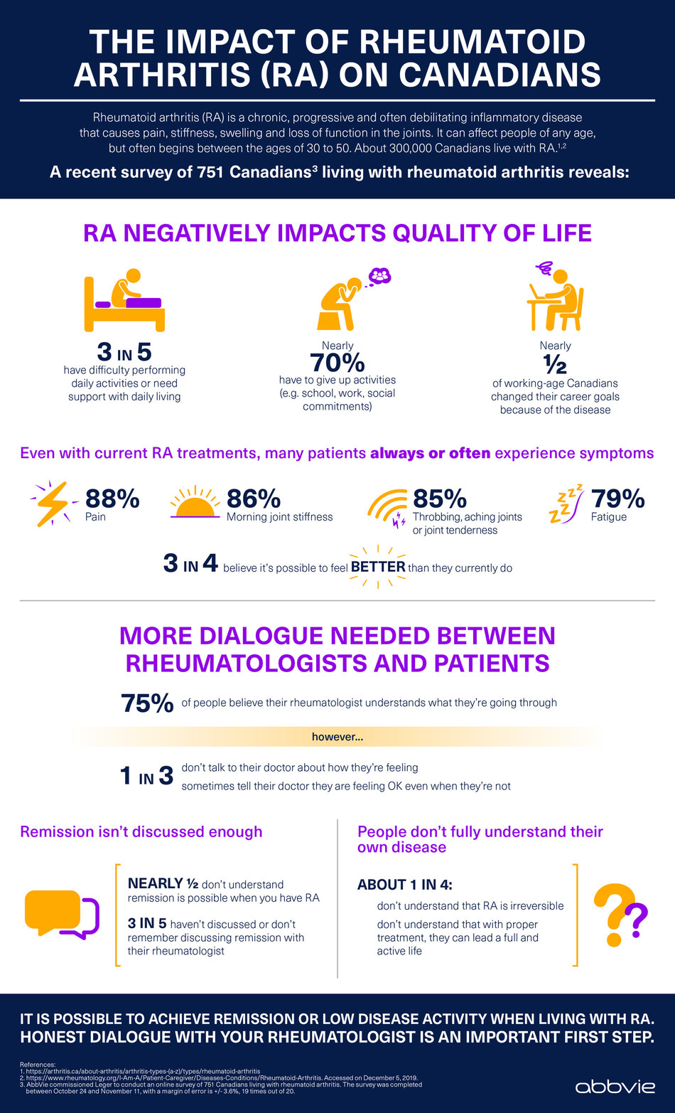 The impact of rheumatoid arthritis on Canadians (CNW Group/AbbVie Canada)