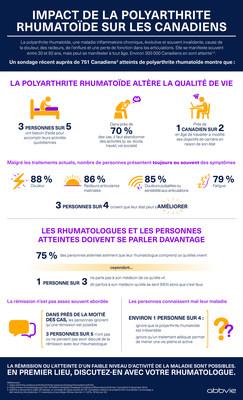 L'impact de la polyarthrite rheumatoïde sur les Canadiens (Groupe CNW/AbbVie Canada)