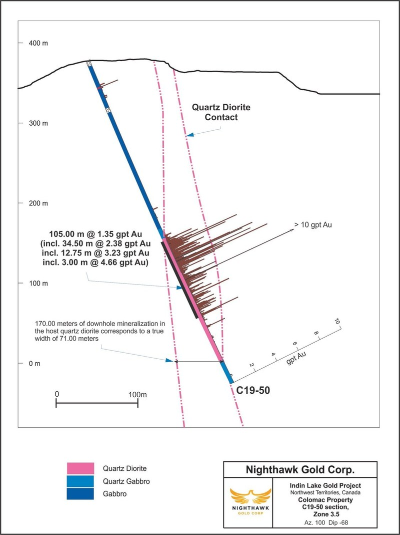 Figure 2. Cross Section – Zone 3.5 - Drillhole C19-50 (CNW Group/Nighthawk Gold Corp.)