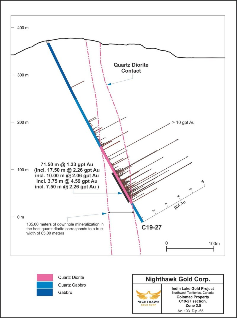 Figure 3. Cross Section – Zone 3.5 – Drillhole C19-27 (CNW Group/Nighthawk Gold Corp.)