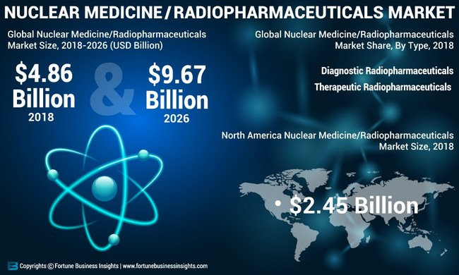 Nuclear Medicine/ Radiopharmaceuticals Market Analysis, Insights and Forecast, 2015-2026