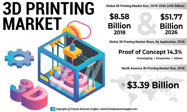 3D Printing Market Analysis, Insights and Forecast, 2015-2026