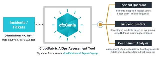 Find Your IT Blind Spots Accelerate AIOps Adoption