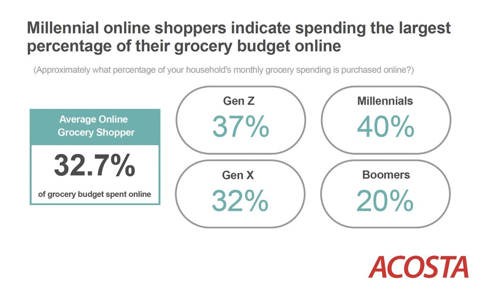 Acosta's Online Grocery Pickup Accelerates Omnichannel Sales report spotlights online grocery shopping trends, key demographics and implications to the marketing mix