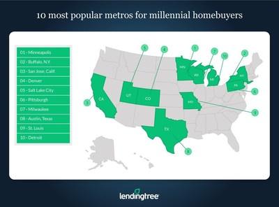 10 Most Popular Metros for Millennial Homebuyers - LendingTree Study