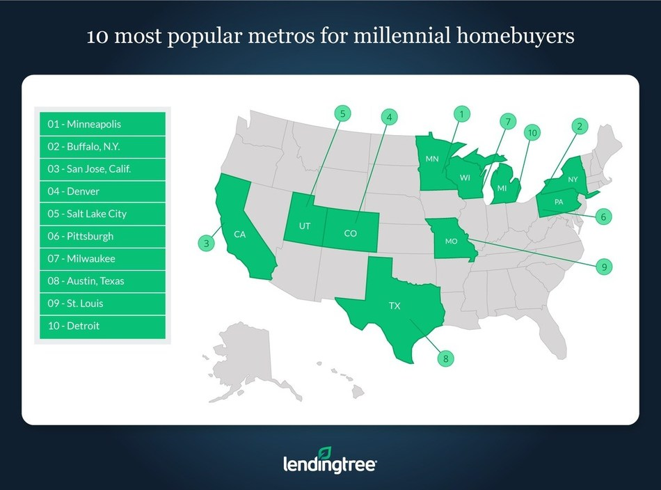 10 Most Popular Metros for Millennial Homebuyers - LendingTree Study