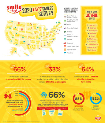 "Most Americans (66 percent) consider themselves ""happy"" people, while 33 percent go out of their way to smile at strangers – according to Lay's 2020 Smiles Survey"