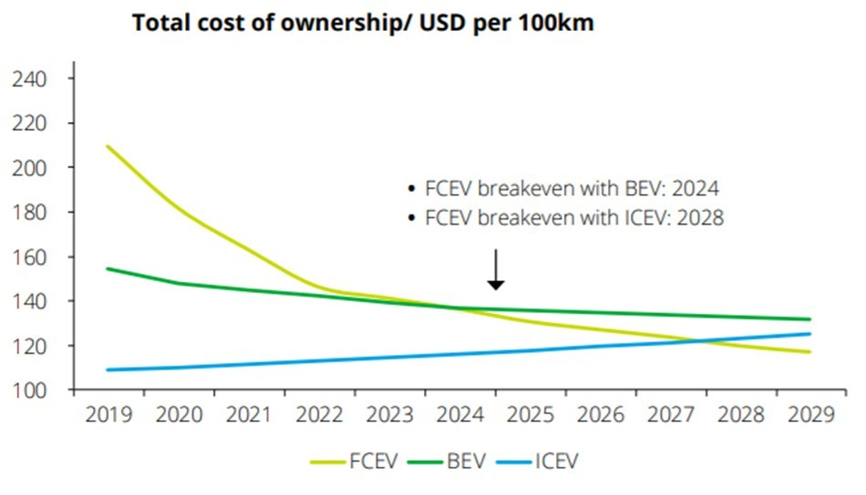 Comparative TCO analysis of a drayage truck Fuel Cell Electric Vehicle (FCEV) operating in California (CNW Group/Ballard Power Systems Inc.)
