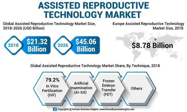 Assisted Reproductive Technologies (ART) Market Analysis, Insights and Forecast, 2015-2026