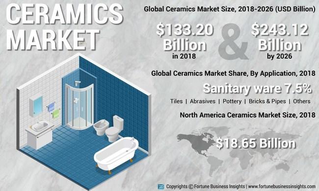 Ceramic Market Analysis, Insights and Forecast, 2014-2026