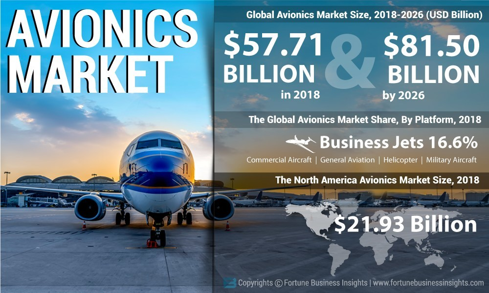 Avionics Market Size To Reach Usd 81 50 Billion By 2026 Market To Witness Remarkable Growth On Account Of Adoption Of Internet Of Things Says Fortune Business Insights