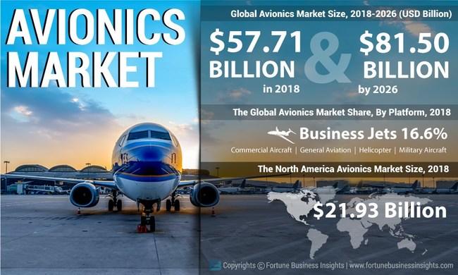 Avionics Market Analysis, Insights and Forecast, 2015-2026