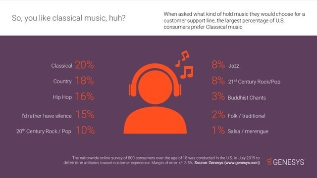 If given a choice, more U.S. consumers would choose the soothing sounds of Classical music over other genres while waiting on hold, finds recent research from Genesys.