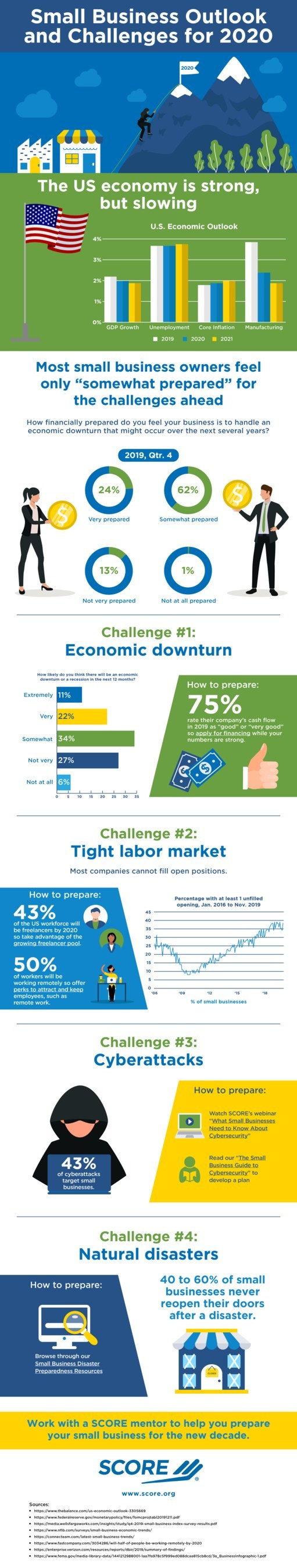 "Small business owners feel only ""somewhat prepared"" for a potential economic downturn, according to new data gathered by SCORE, mentors to America's small businesses. Data shows that the U.S. economy is strong, but slowing; and, while 75% of small business owners rated their company's cash flow as ""good"" or ""very good"" in 2019, 67% of small business owners anticipate an economic downturn or recession in the next 12 months."
