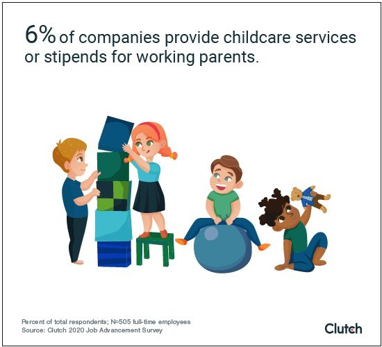 Only 6% of companies offer child care benefits
