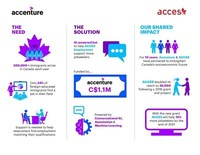 ACCES Digital Services Platform Launch (CNW Group/Accenture)