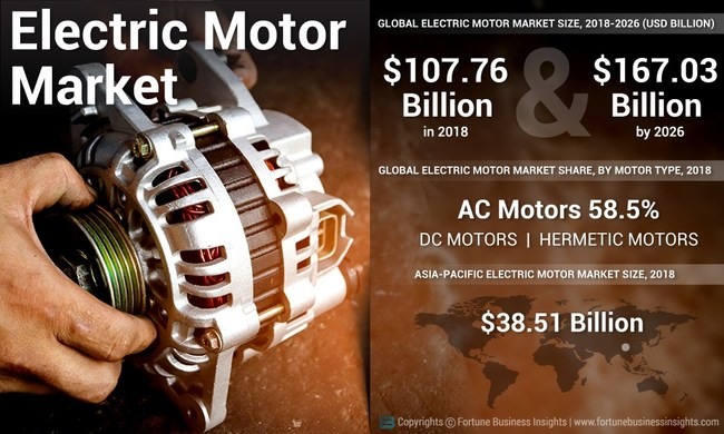 Electric Motor Market Analysis (USD Billion), Insights and Forecast, 2015-2026