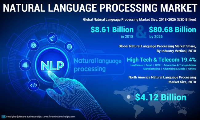 Natural Language Processing (NLP) Market Analysis, Insights and Forecast, 2015-2026