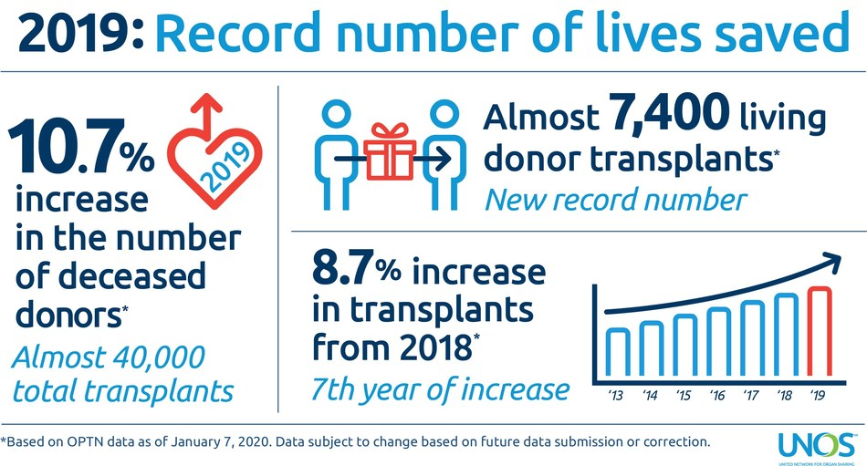 A record number of lives were saved through transplantation in 2019 thanks to the generosity of organ donors and their families.