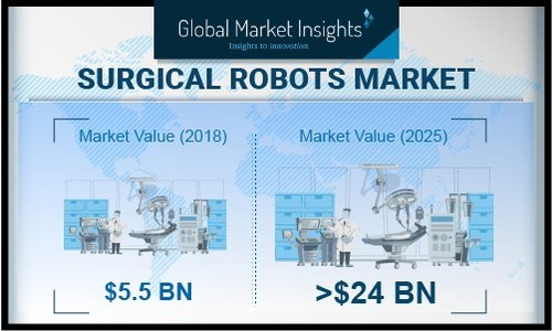 Surgical Robots Market size is set to exceed USD 24 billion by 2025; according to a new research report by Global Market Insights.