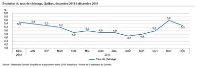 Évolution du taux de chômage, Québec, décembre 2018 à décembre 2019 (Groupe CNW/Institut de la statistique du Québec)