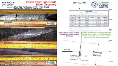 Fresh Assays Show Massive Native Silver Grades in Second Wedge Hole at Castle East Discovery (CNW Group/Canada Cobalt Works Inc.)