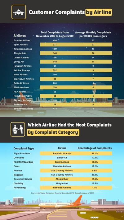 Customer Complaints by U.S. Airline from November 2018 to August 2019.