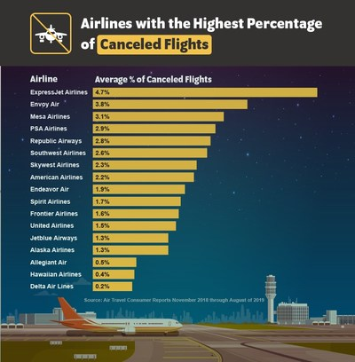 U.S. Airlines with the Highest Percentage of Canceled Flights (November 2018 through August of 2019)